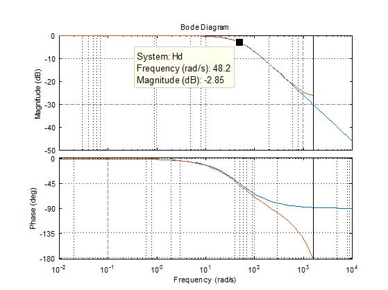 First-Order Low-Pass Filter Discretization